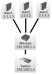 router OS | The (unofficial) Mikrotik site